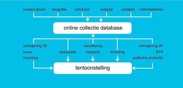 Online collectie database